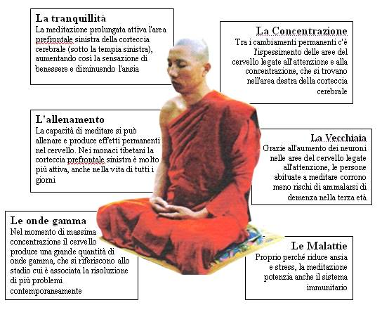 Corso di meditazione per adulti